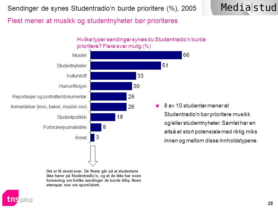 35 Sendinger de synes Studentradio'n burde prioritere (%), 2005 Flest mener at musikk og studentnyheter bør prioriteres Hvilke typer sendinger synes d