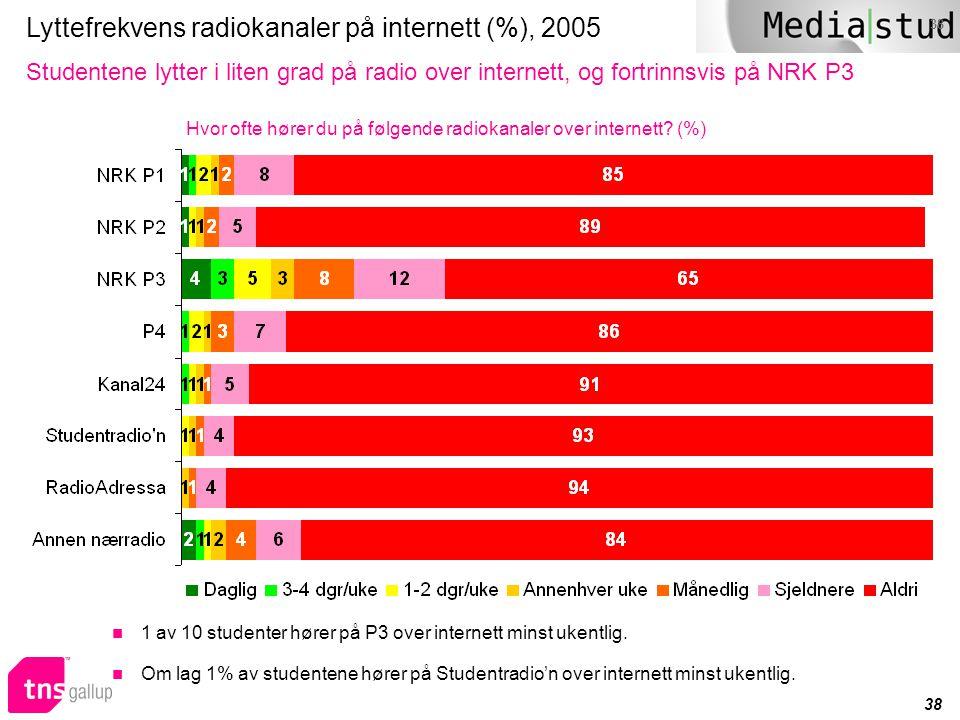 38 Lyttefrekvens radiokanaler på internett (%), 2005 Studentene lytter i liten grad på radio over internett, og fortrinnsvis på NRK P3 Hvor ofte hører