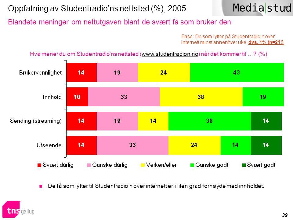 39 Oppfatning av Studentradio'ns nettsted (%), 2005 Blandete meninger om nettutgaven blant de svært få som bruker den Hva mener du om Studentradio'ns