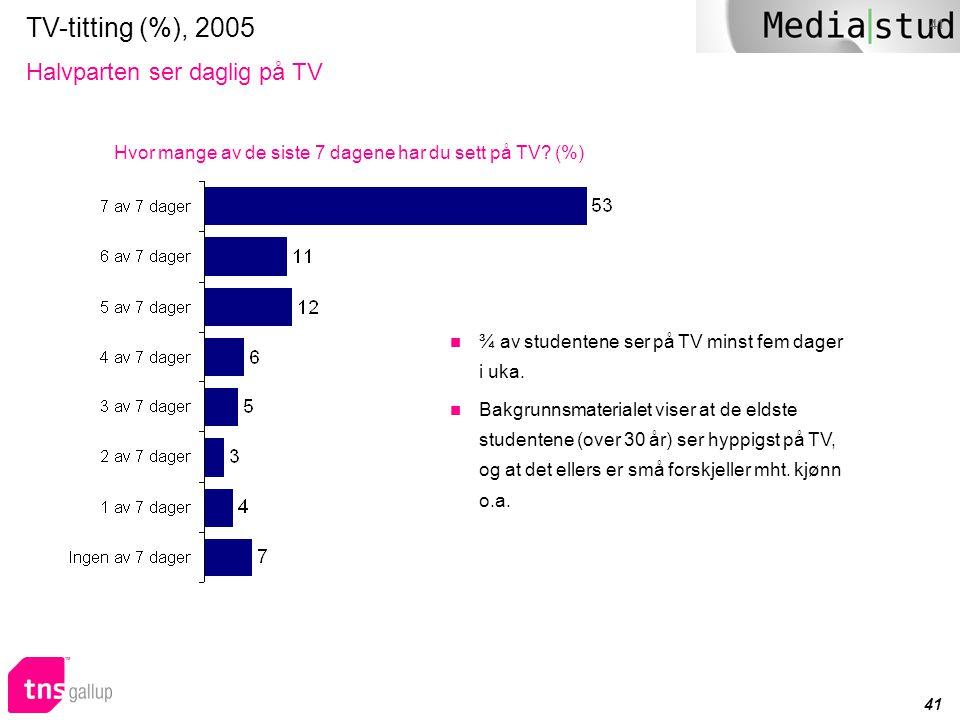 41 TV-titting (%), 2005 Halvparten ser daglig på TV  ¾ av studentene ser på TV minst fem dager i uka.  Bakgrunnsmaterialet viser at de eldste studen