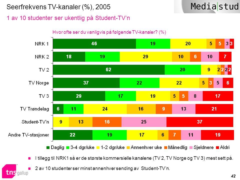 42 Seerfrekvens TV-kanaler (%), 2005 1 av 10 studenter ser ukentlig på Student-TV'n Hvor ofte ser du vanligvis på følgende TV-kanaler? (%)  I tillegg