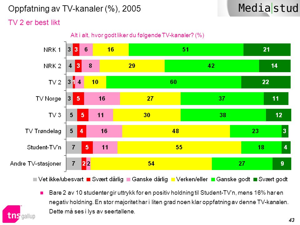 43 Oppfatning av TV-kanaler (%), 2005 TV 2 er best likt Alt i alt, hvor godt liker du følgende TV-kanaler? (%)  Bare 2 av 10 studenter gir uttrykk fo