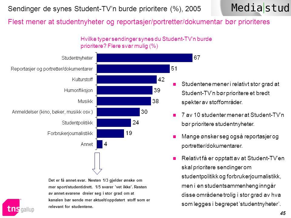45 Sendinger de synes Student-TV'n burde prioritere (%), 2005 Flest mener at studentnyheter og reportasjer/portretter/dokumentar bør prioriteres Hvilk