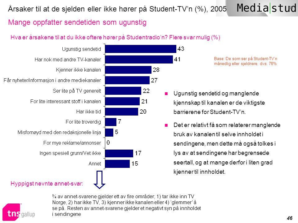 46 Årsaker til at de sjelden eller ikke hører på Student-TV'n (%), 2005 Mange oppfatter sendetiden som ugunstig  Ugunstig sendetid og manglende kjenn