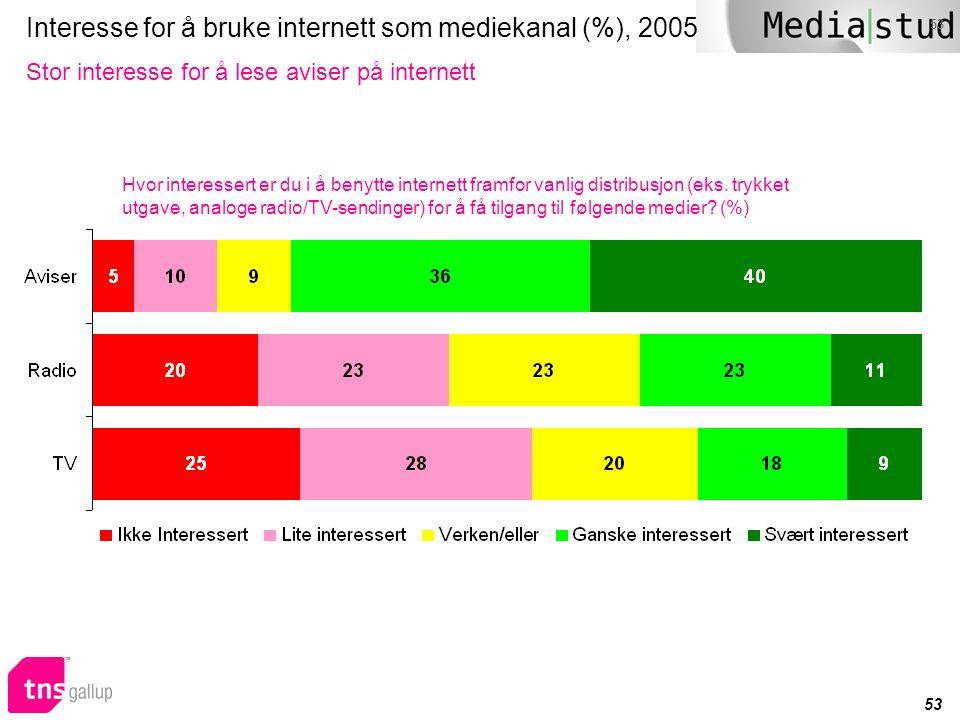 53 Interesse for å bruke internett som mediekanal (%), 2005 Stor interesse for å lese aviser på internett Hvor interessert er du i å benytte internett