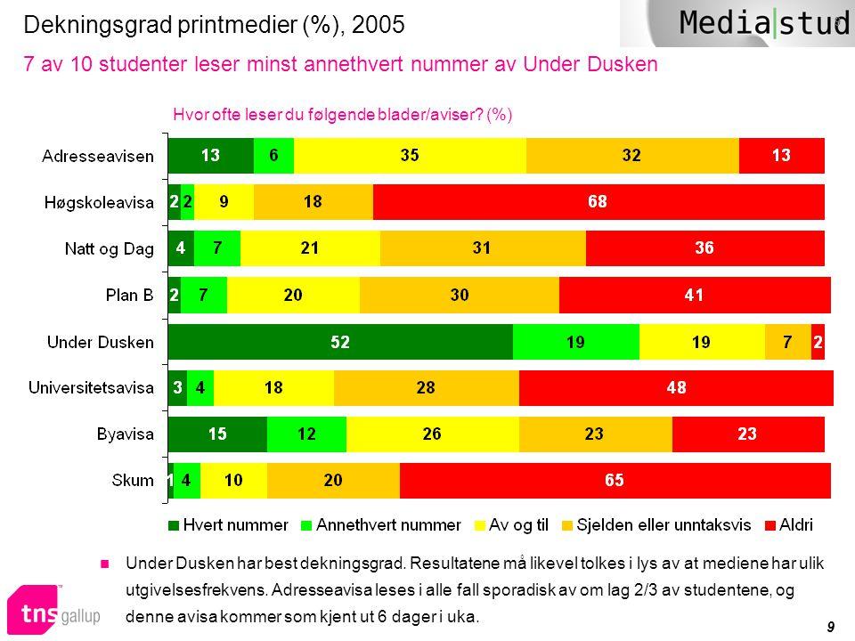 9 9 Dekningsgrad printmedier (%), 2005 7 av 10 studenter leser minst annethvert nummer av Under Dusken Hvor ofte leser du følgende blader/aviser? (%)