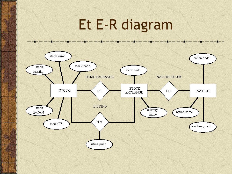 Et E-R diagram
