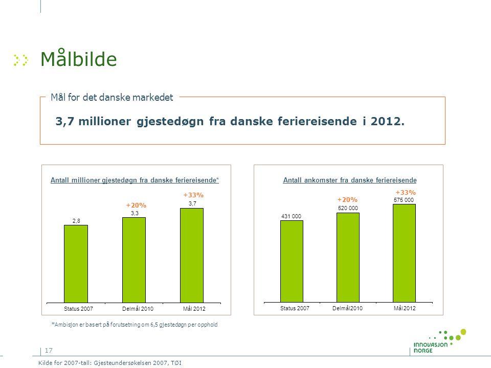 17 Målbilde 3,7 millioner gjestedøgn fra danske feriereisende i 2012. Mål for det danske markedet Antall millioner gjestedøgn fra danske feriereisende