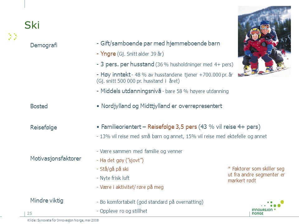 25 Ski Demografi Bosted Reisefølge Motivasjonsfaktorer Mindre viktig - Gift/samboende par med hjemmeboende barn - Yngre (Gj. Snitt alder 39 år) - 3 pe
