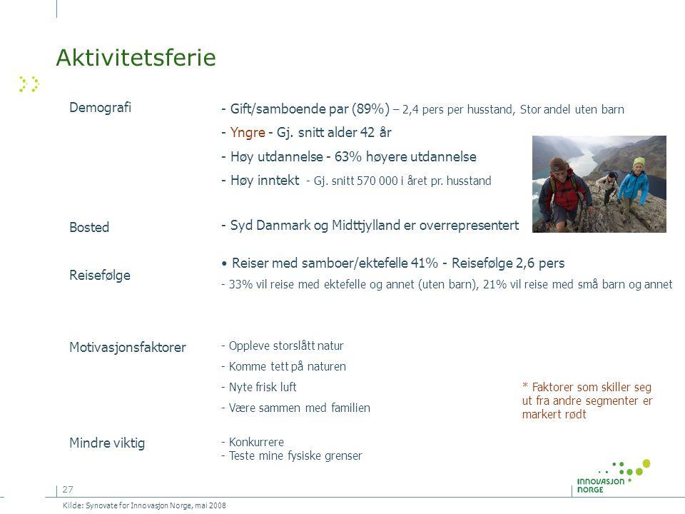 27 Aktivitetsferie Demografi Bosted Reisefølge Motivasjonsfaktorer Mindre viktig - Gift/samboende par (89%) – 2,4 pers per husstand, Stor andel uten barn - Yngre - Gj.