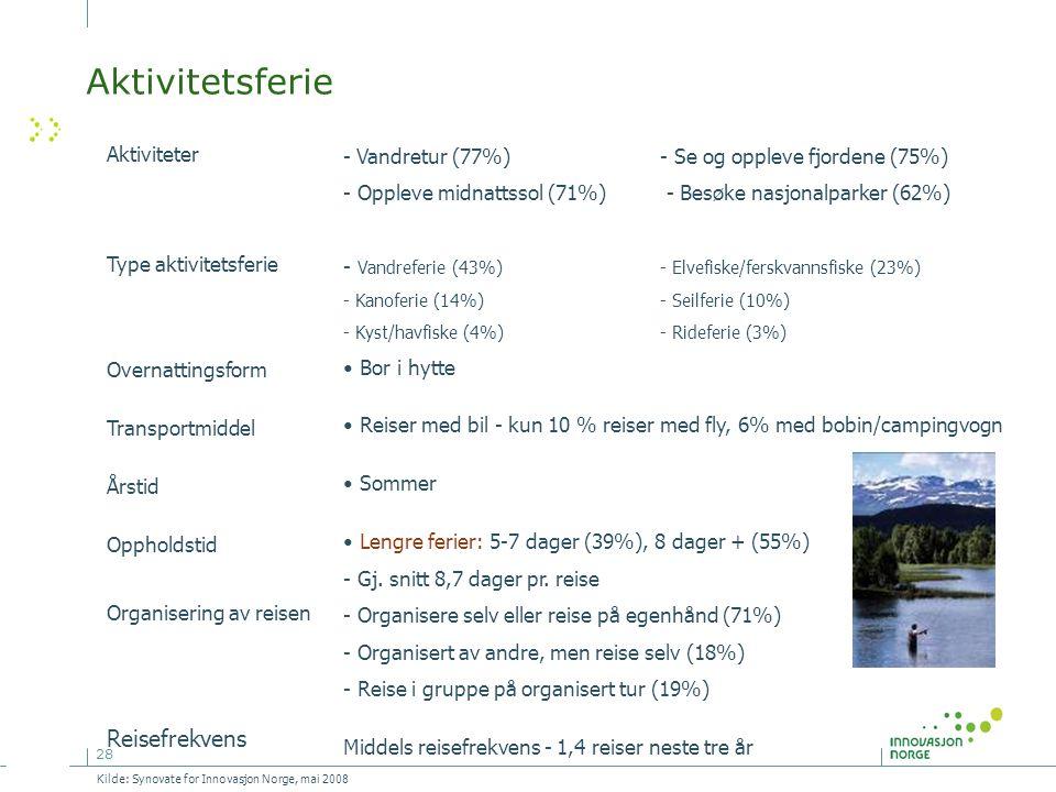 28 Aktiviteter Type aktivitetsferie Overnattingsform Transportmiddel Årstid Oppholdstid Organisering av reisen Reisefrekvens - Vandretur (77%) - Se og oppleve fjordene (75%) - Oppleve midnattssol (71%) - Besøke nasjonalparker (62%) - Vandreferie (43%)- Elvefiske/ferskvannsfiske (23%) - Kanoferie (14%)- Seilferie (10%) - Kyst/havfiske (4%)- Rideferie (3%) • Bor i hytte • Reiser med bil - kun 10 % reiser med fly, 6% med bobin/campingvogn • Sommer • Lengre ferier: 5-7 dager (39%), 8 dager + (55%) - Gj.