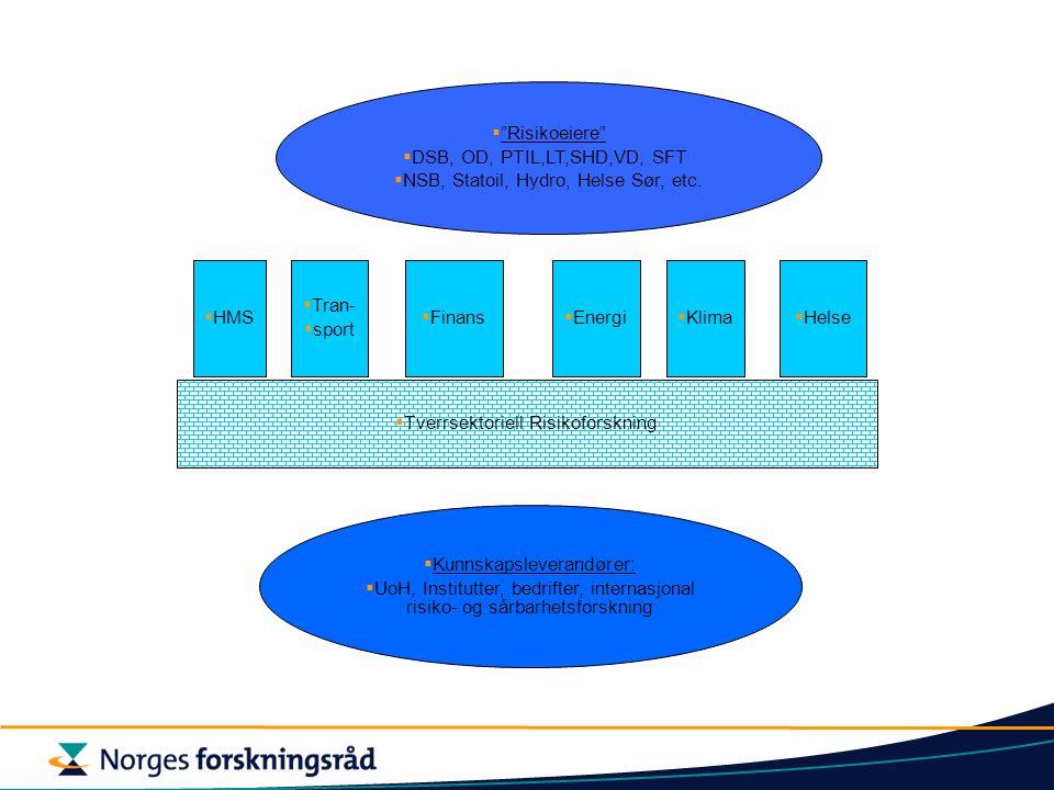  Tverrsektoriell Risikoforskning  Risikoeiere  DSB, OD, PTIL,LT,SHD,VD, SFT  NSB, Statoil, Hydro, Helse Sør, etc.