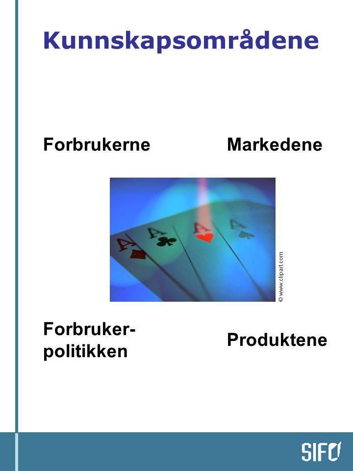 Kunnskapsområdene Forbruker- politikken Markedene Produktene Forbrukerne © www.clipart.com