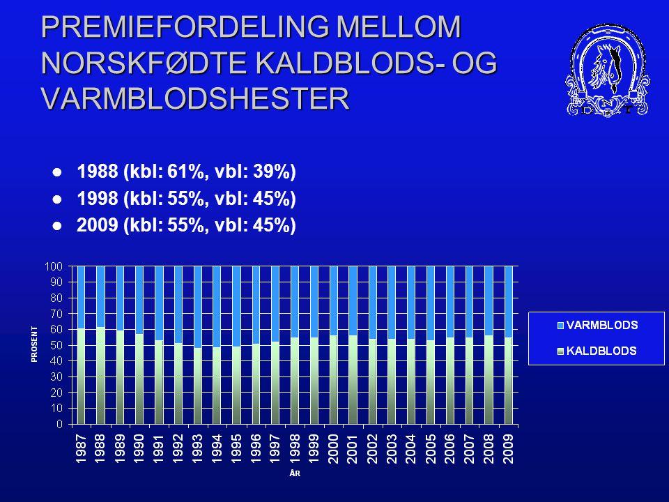 PREMIEFORDELING MELLOM KALDBLODS- OG VARMBLODSHESTER  1988 (kbl: 47%, vbl: 53%)  1998 (kbl: 45%, vbl: 55%)  2009 (kbl: 39%, vbl: 61%)