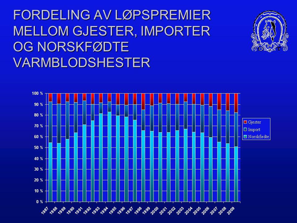 PREMIEFORDELING MELLOM NORSKFØDTE KALDBLODS- OG VARMBLODSHESTER  1988 (kbl: 61%, vbl: 39%)  1998 (kbl: 55%, vbl: 45%)  2009 (kbl: 55%, vbl: 45%)