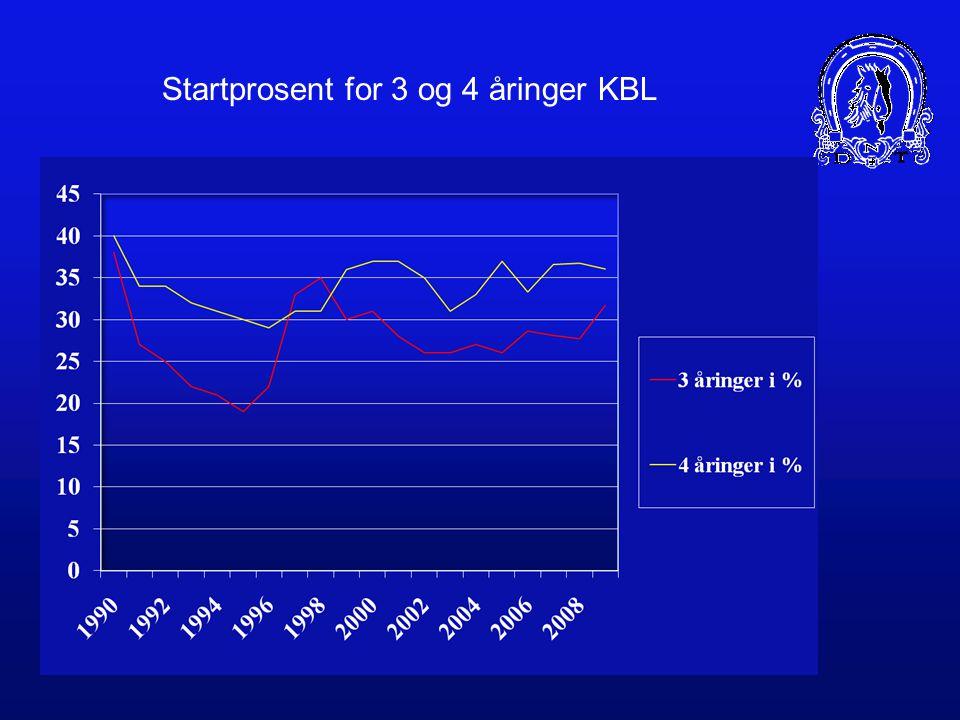 PREMIEFORDELING MELLOM UNGE OG ELDRE NORSKFØDTE TRAVHESTER I 2009 Varmblodstravere: –3 år: 16,8 mill (21,3%) –4 år: 20,6 mill (26,1%) –eldre: 41,5 mill (52,6%) Start% 3-åringer: 46,1% (351 av 762) Kaldblodstravere –3 år: 11,1 mill (11,4%) –4 år: 14,5 mill (14,9%) –Eldre: 73,7 mill (71,7%) Start% 3-åringer: 31,8% (260 av 818)