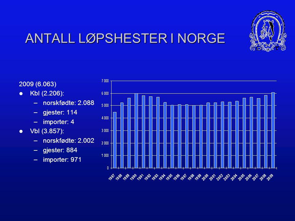 ANTALL LØPSHESTER I NORGE 2009 (6.063)  Kbl (2.206): –norskfødte: 2.088 –gjester: 114 –importer: 4  Vbl (3.857): –norskfødte: 2.002 –gjester: 884 –importer: 971