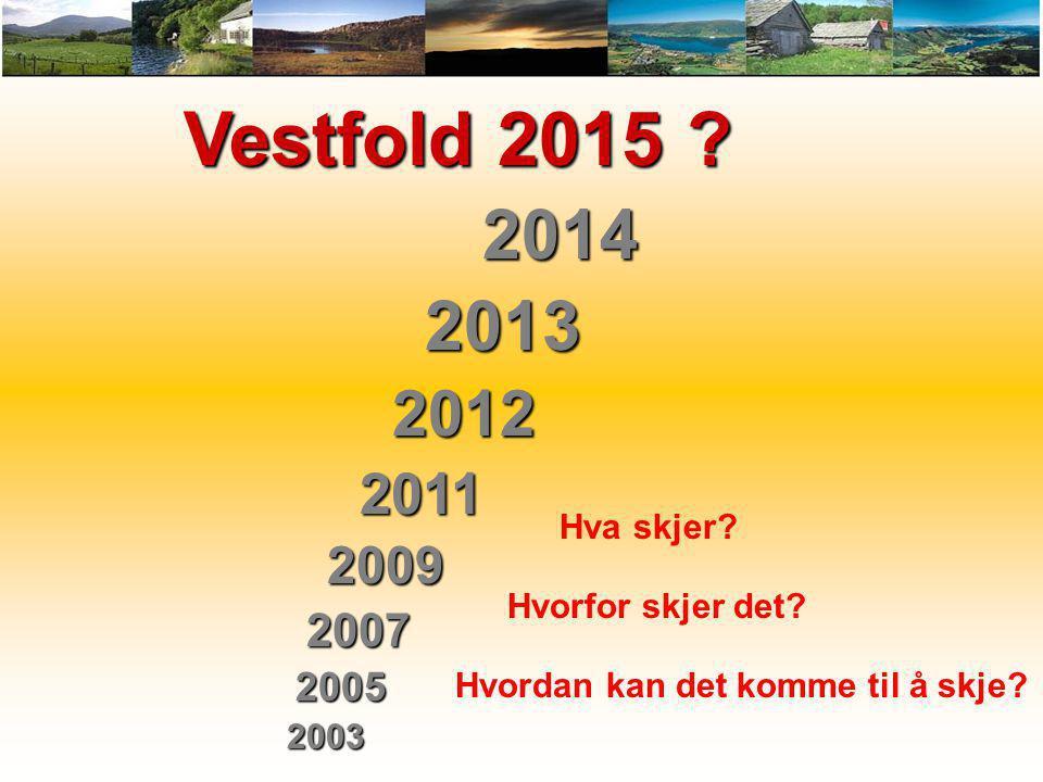 Vestfold 2015 ? Vestfold 2015 ? 2014 2014 2013 2013 2012 2012 2011 2011 2009 2009 2007 2007 2005 2005 2003 2003 Hva skjer? Hvorfor skjer det? Hvordan