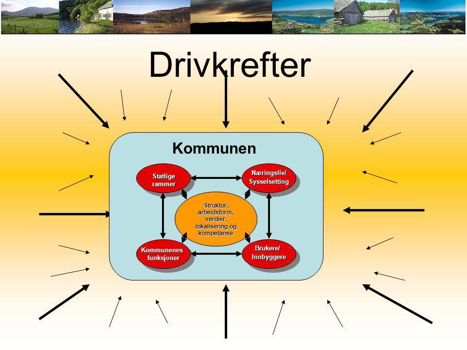 Drivkrefter Statlige rammer KommunenesfunksjonerKommunenesfunksjonerBrukere/InnbyggereBrukere/Innbyggere Næringsliv/SysselsettingNæringsliv/Sysselsett
