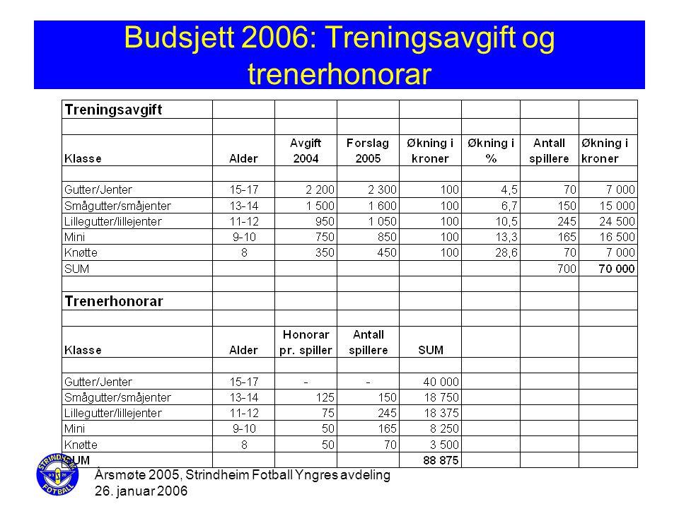 Årsmøte 2005, Strindheim Fotball Yngres avdeling 26. januar 2006 Budsjett 2006: Treningsavgift og trenerhonorar