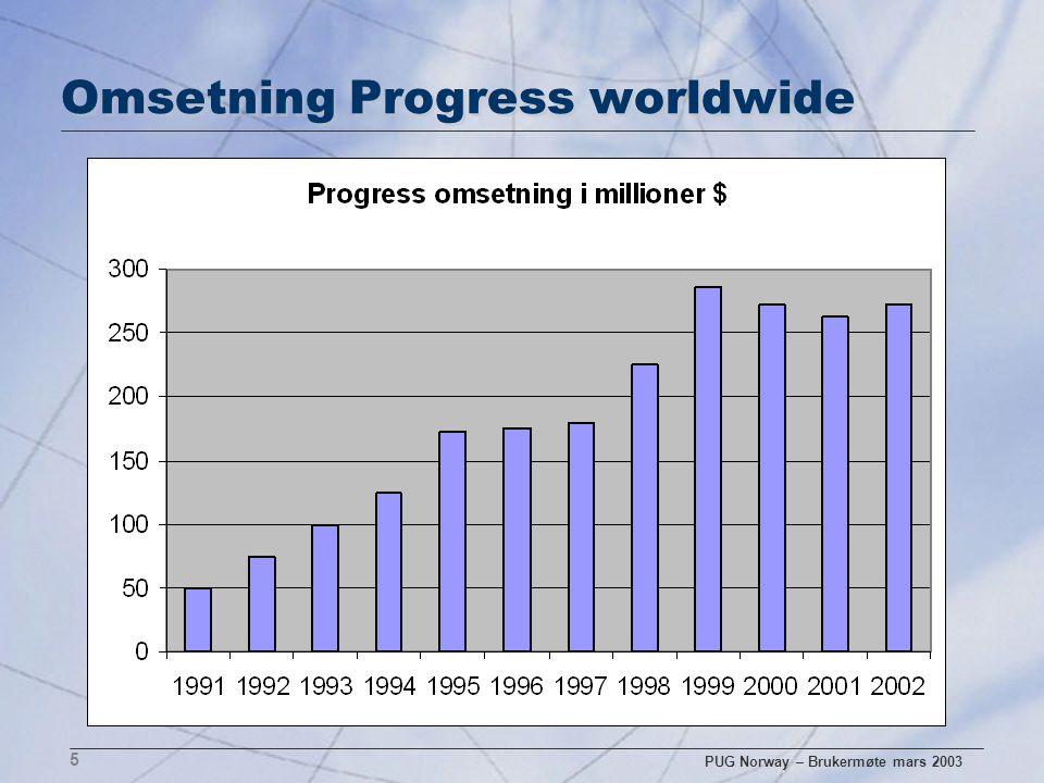 PUG Norway – Brukermøte mars 2003 5 Omsetning Progress worldwide