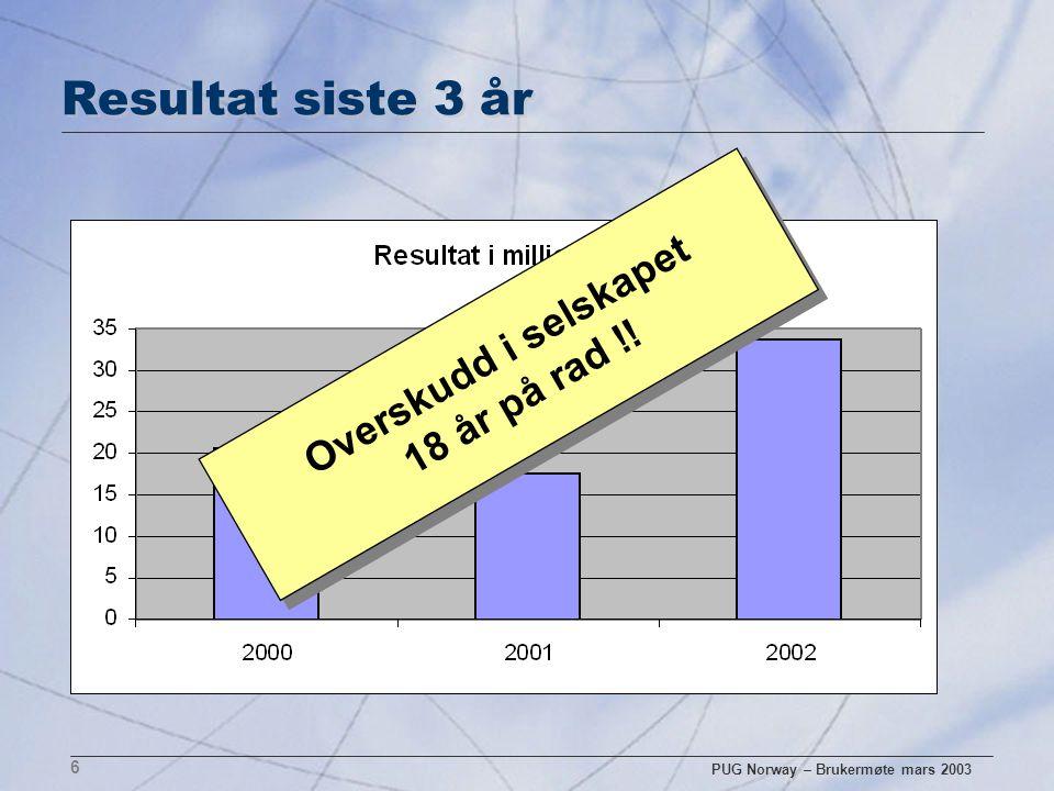 PUG Norway – Brukermøte mars 2003 6 Resultat siste 3 år Overskudd i selskapet 18 år på rad !!