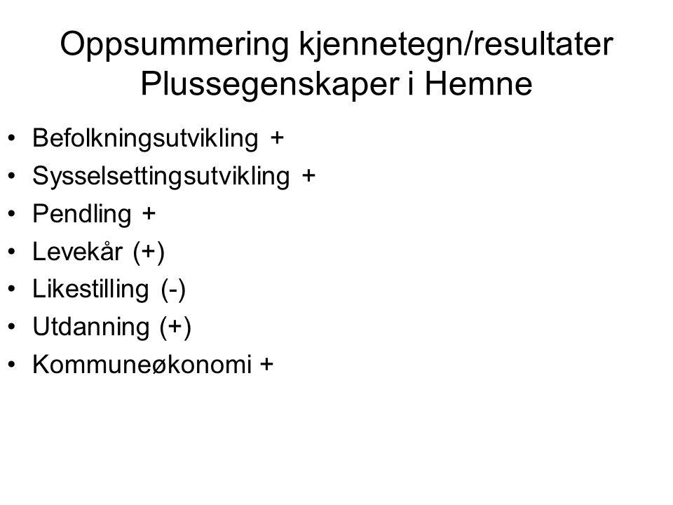 Oppsummering kjennetegn/resultater Plussegenskaper i Hemne •Befolkningsutvikling + •Sysselsettingsutvikling + •Pendling + •Levekår (+) •Likestilling (