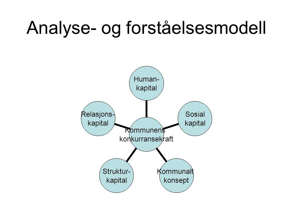 Analyse- og forståelsesmodell Kommunens konkurransekraft Human- kapital Sosial kapital Kommunalt konsept Struktur- kapital Relasjons- kapital