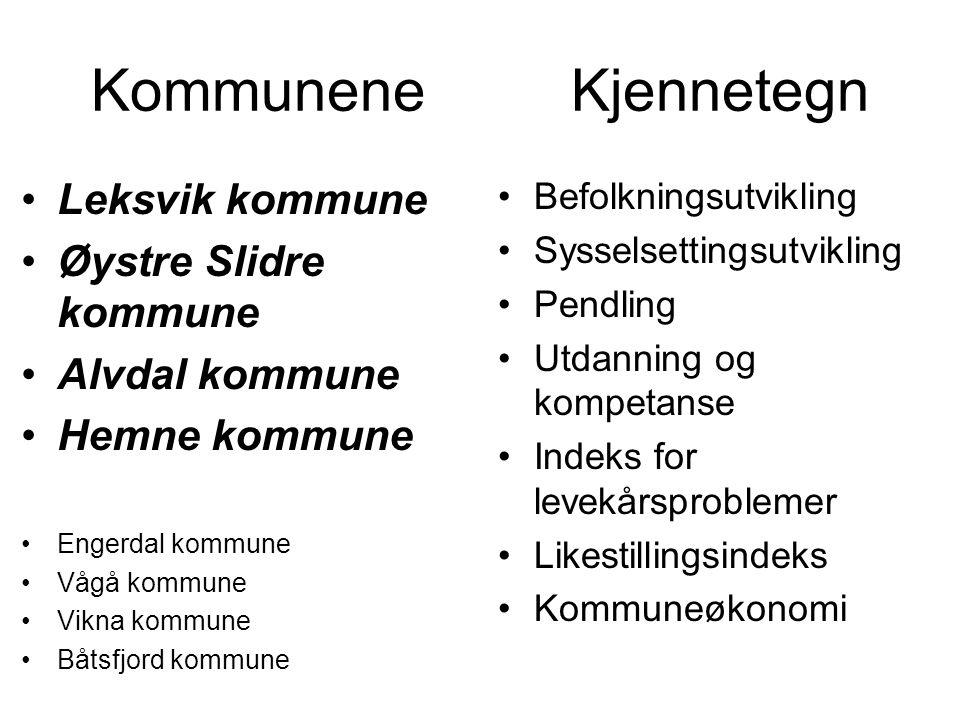Kommunene Kjennetegn •Leksvik kommune •Øystre Slidre kommune •Alvdal kommune •Hemne kommune •Engerdal kommune •Vågå kommune •Vikna kommune •Båtsfjord