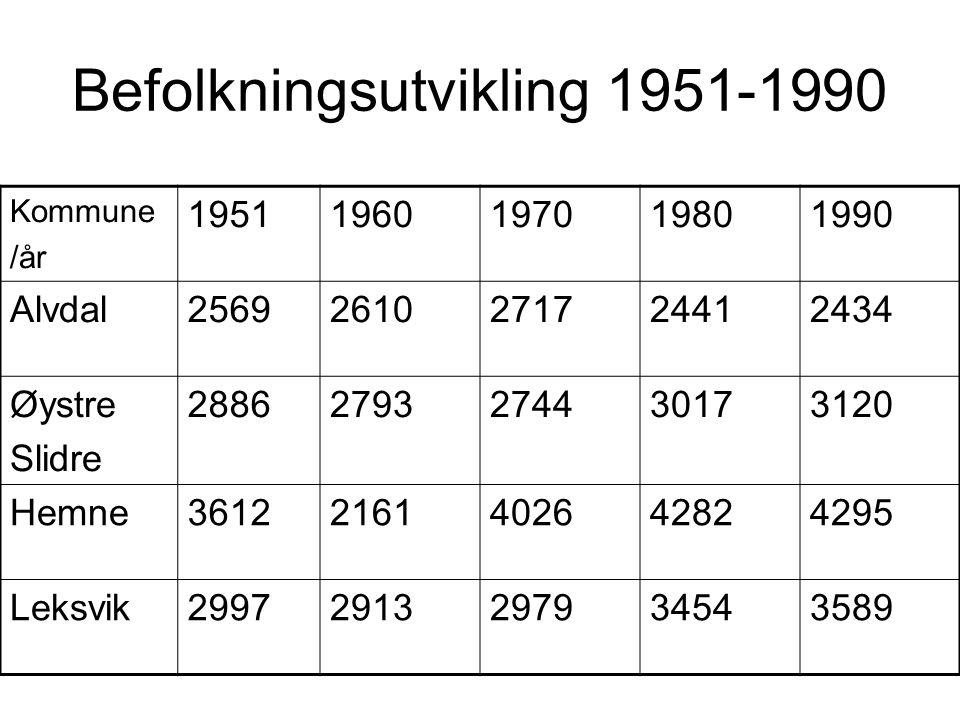 Befolkningsutvikling 1951-1990 Kommune /år 19511960197019801990 Alvdal25692610271724412434 Øystre Slidre 28862793274430173120 Hemne3612216140264282429