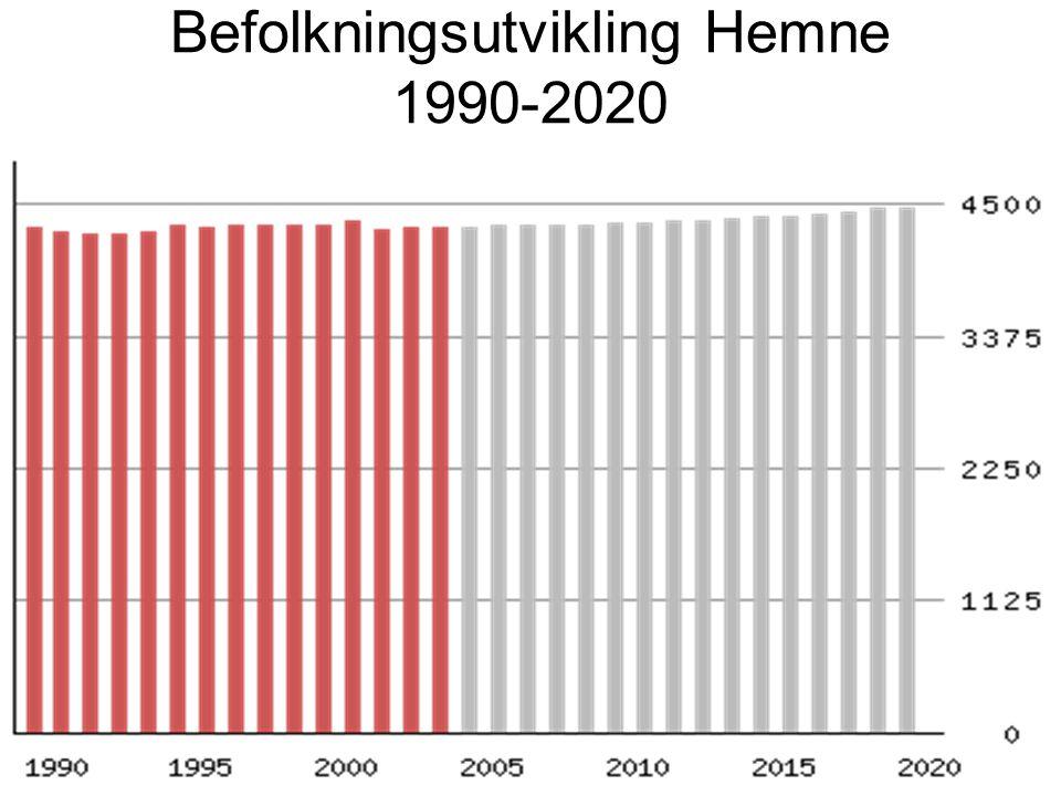Befolkningsutvikling Hemne 1990-2020