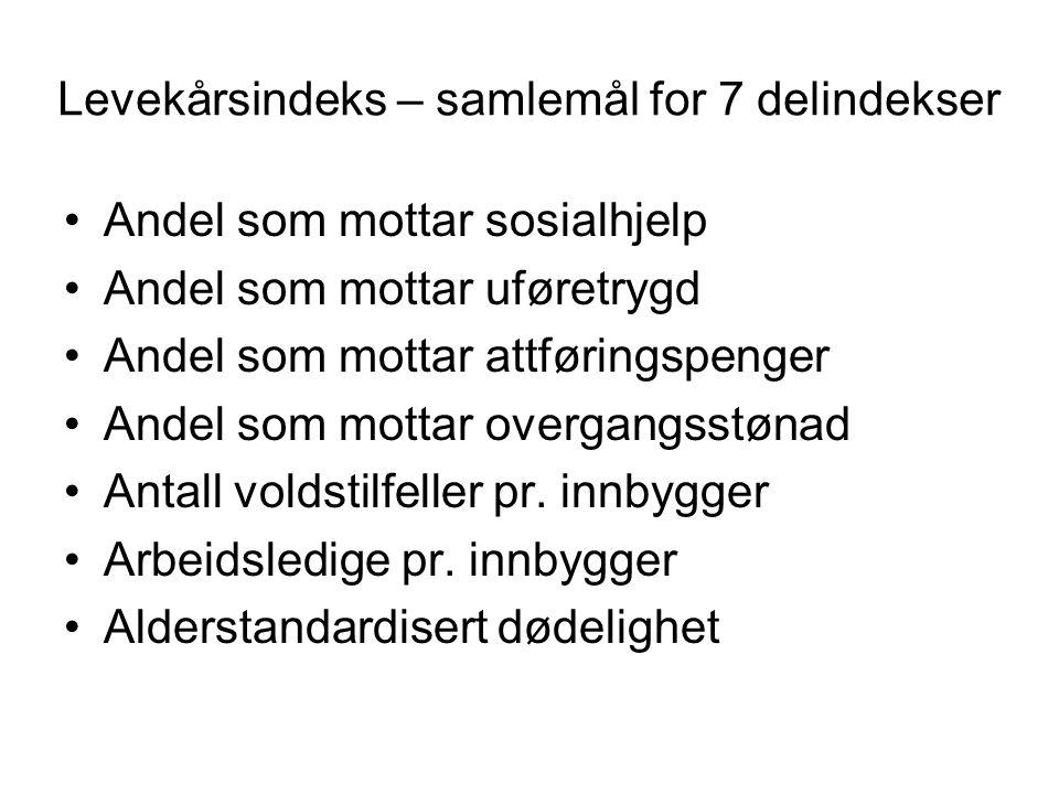 Levekårsproblemer 2003 KommuneLevekårsindeks 7 indikatorer Alvdal3.3 Øystre Slidre3.4 Hemne7.4 Leksvik6.3 Engerdal2.9 Vågå4.1 Vikna8.3 Båtsfjord7.9