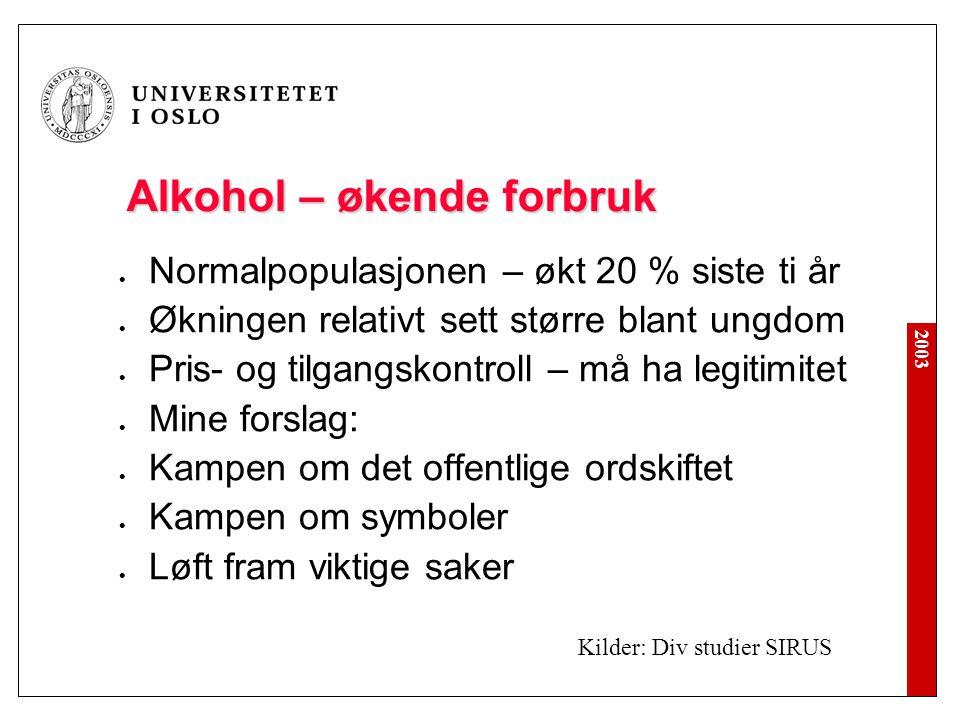 2003 Alkohol – økende forbruk  Normalpopulasjonen – økt 20 % siste ti år  Økningen relativt sett større blant ungdom  Pris- og tilgangskontroll – m