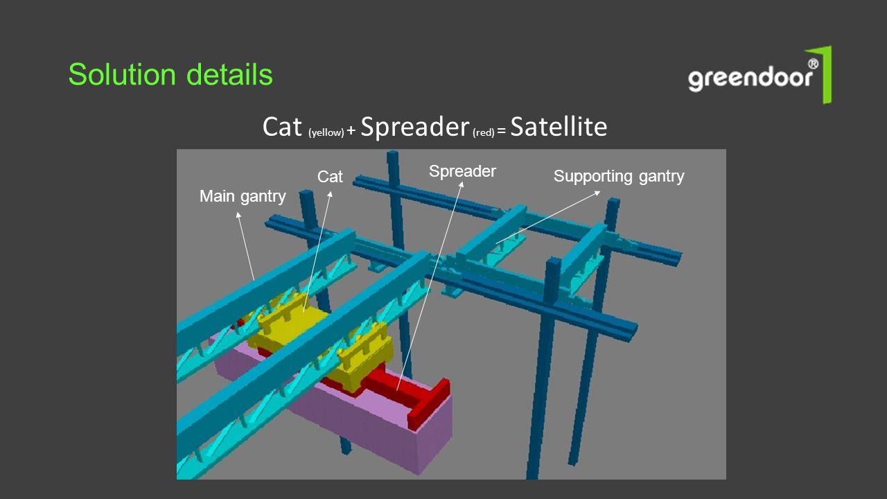 Solution details Cat (yellow) + Spreader (red) = Satellite Main gantry Cat Supporting gantry Spreader