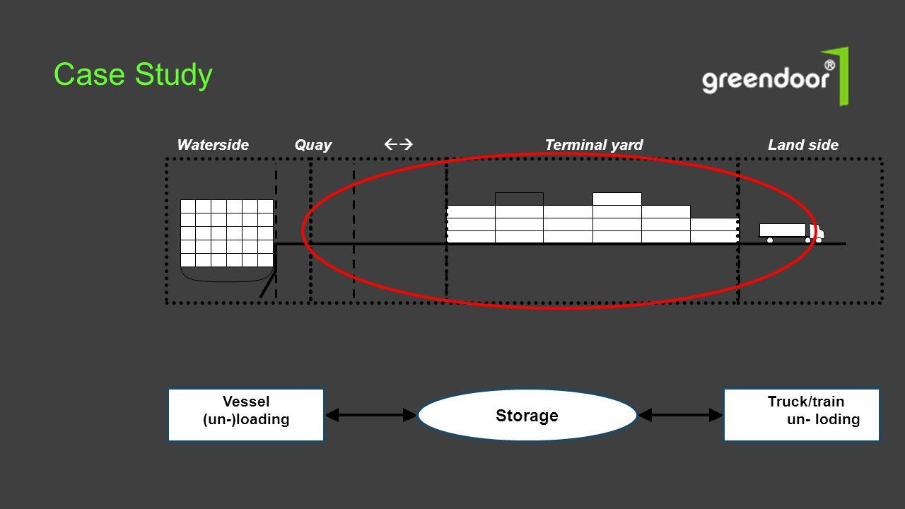 Quay  Terminal yardLand sideWaterside Vessel (un-)loading Truck/train / raiun-)loding Storage Case Study
