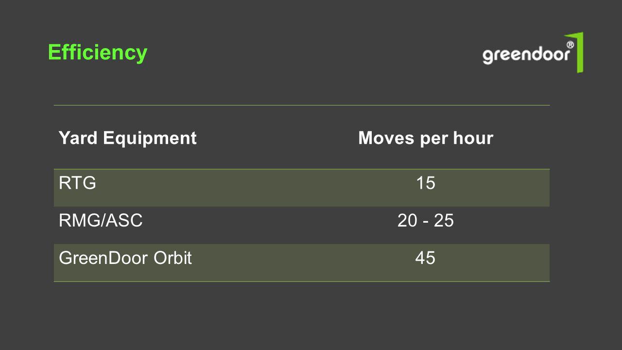 Efficiency Yard EquipmentMoves per hour RTG15 RMG/ASC20 - 25 GreenDoor Orbit45