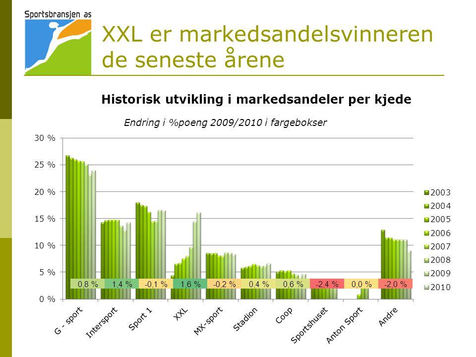XXL er markedsandelsvinneren de seneste årene Historisk utvikling i markedsandeler per kjede 0,8 %1,4 %-0,1 %1,6 %-0,2 %0,4 %0,6 %-2,4 %0,0 %-2,0 % Endring i %poeng 2009/2010 i fargebokser