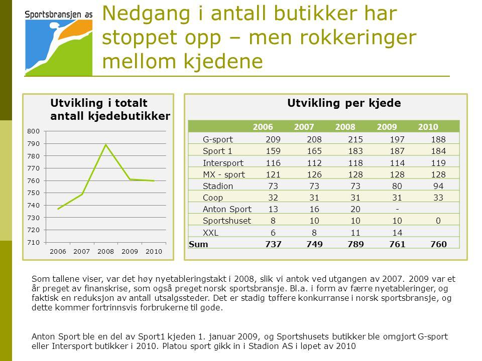 Nedgang i antall butikker har stoppet opp – men rokkeringer mellom kjedene Som tallene viser, var det høy nyetableringstakt i 2008, slik vi antok ved utgangen av 2007.