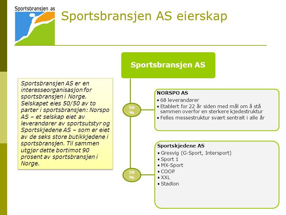 Sportsbransjen AS eierskap Sportsbransjen AS NORSPO AS •68 leverandører •Etablert for 22 år siden med mål om å stå sammen overfor en sterkere kjedestruktur •Felles messestruktur svært sentralt i alle år Sportskjedene AS •Gresvig (G-Sport, Intersport) •Sport 1 •MX-Sport •COOP •XXL •Stadion 50 % Sportsbransjen AS er en interesseorganisasjon for sportsbransjen i Norge.