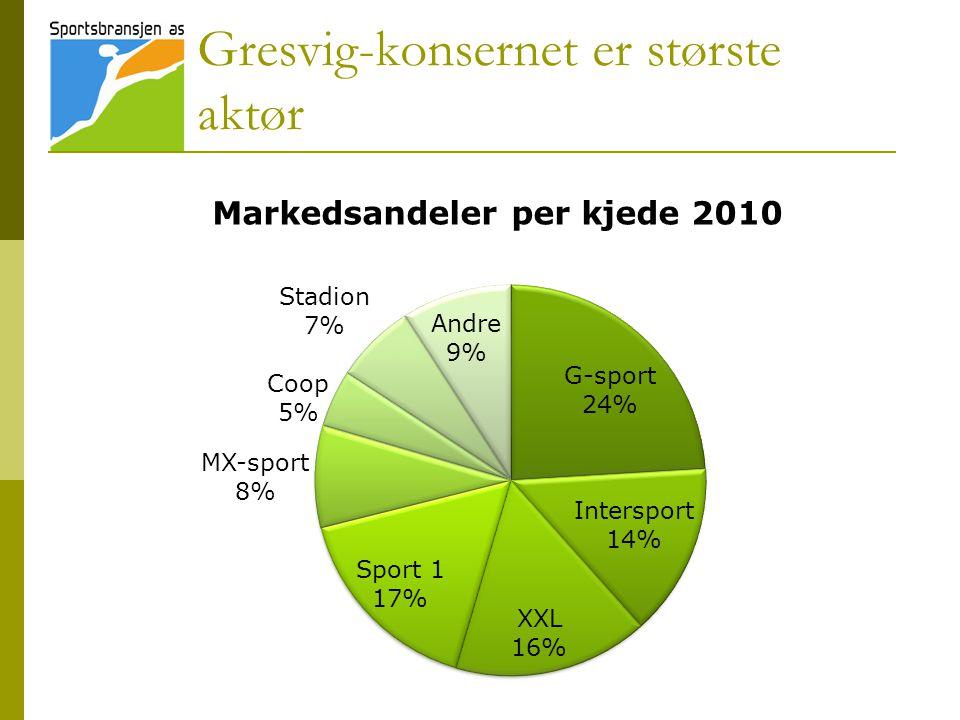 Gresvig-konsernet er største aktør Markedsandeler per kjede 2010
