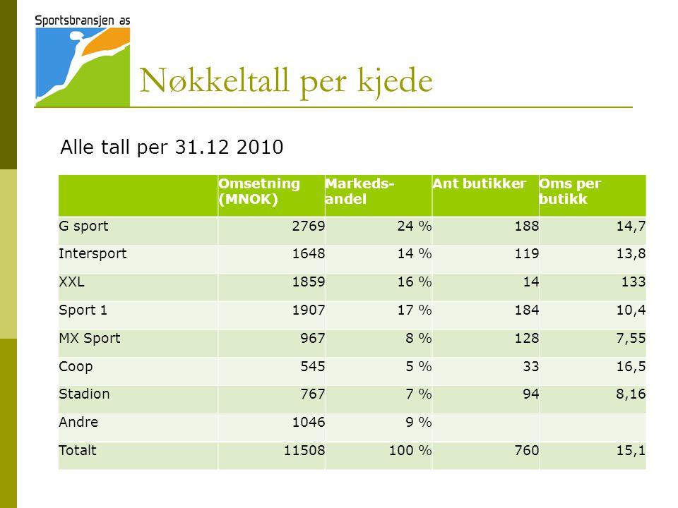 Coop hadde høyest vekst – etterfulgt av XXL og Intersport Omsetningsvekst per kjede i % 2009/2010
