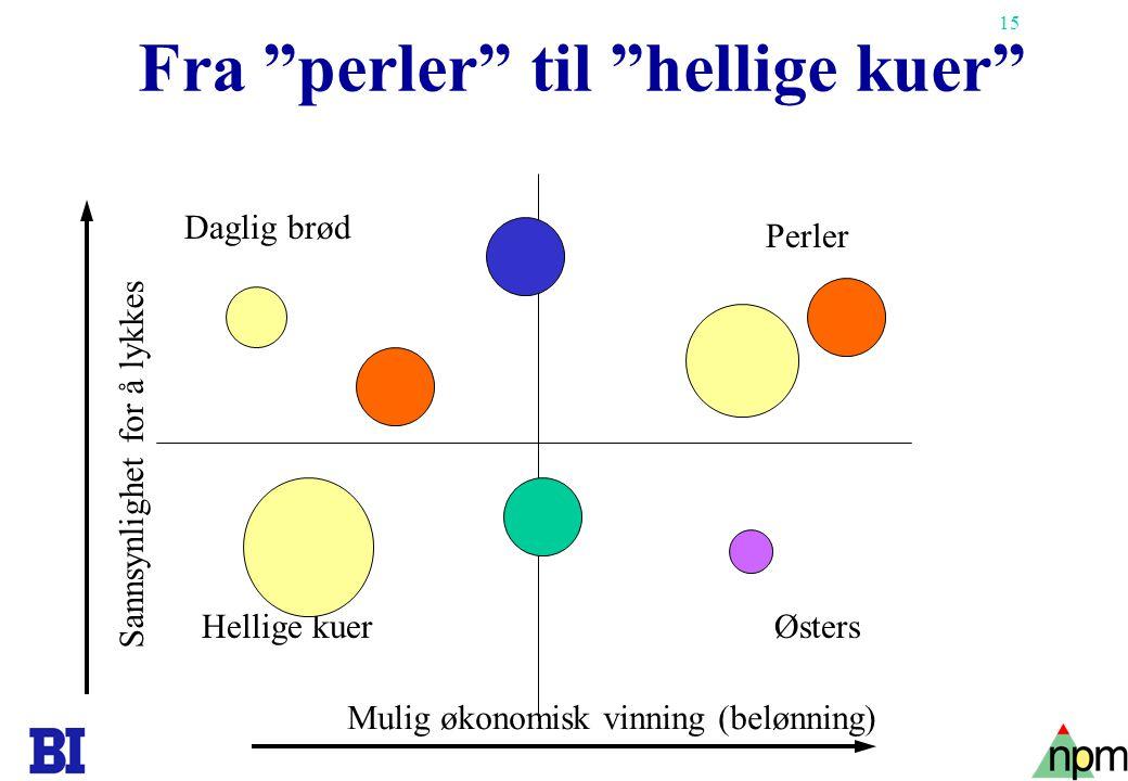 15 Fra perler til hellige kuer Mulig økonomisk vinning (belønning) Sannsynlighet for å lykkes Perler Østers Daglig brød Hellige kuer