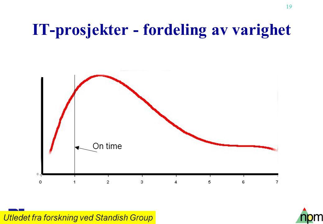 19 IT-prosjekter - fordeling av varighet On time Utledet fra forskning ved Standish Group
