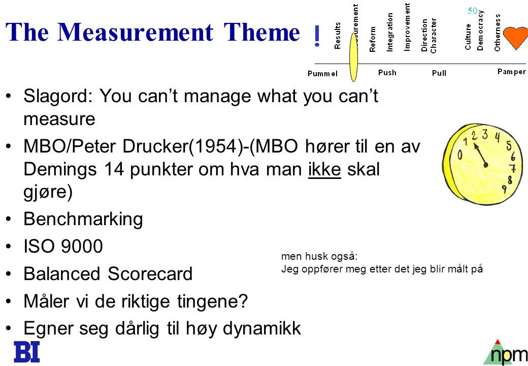 50 The Measurement Theme •Slagord: You can't manage what you can't measure •MBO/Peter Drucker(1954)-(MBO hører til en av Demings 14 punkter om hva man