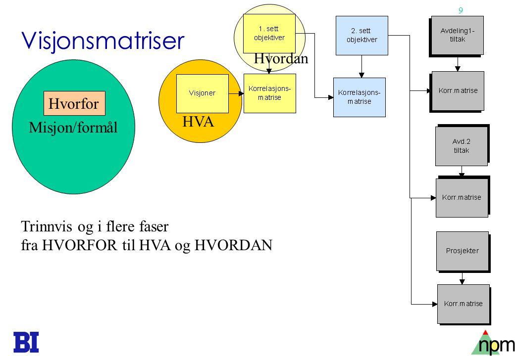 9 Misjon/formål Visjonsmatriser Hvorfor HVA Hvordan Trinnvis og i flere faser fra HVORFOR til HVA og HVORDAN