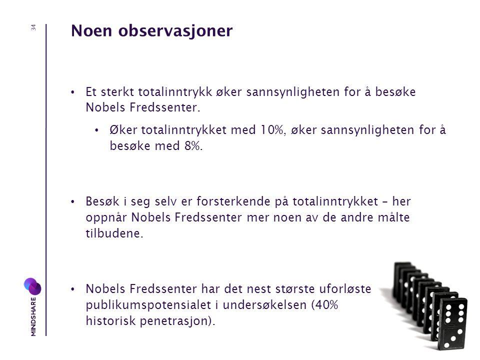 Noen observasjoner • Et sterkt totalinntrykk øker sannsynligheten for å besøke Nobels Fredssenter.