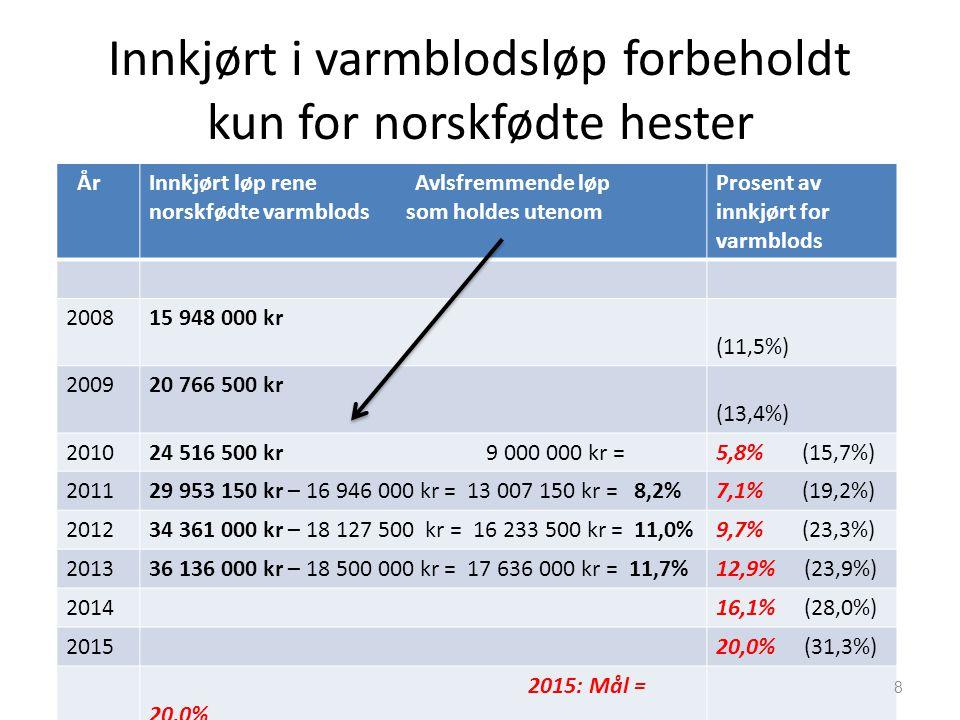 Innkjørt i varmblodsløp forbeholdt kun for norskfødte hester ÅrInnkjørt løp rene Avlsfremmende løp norskfødte varmblods som holdes utenom Prosent av innkjørt for varmblods 200815 948 000 kr (11,5%) 200920 766 500 kr (13,4%) 201024 516 500 kr 9 000 000 kr =5,8% (15,7%) 201129 953 150 kr – 16 946 000 kr = 13 007 150 kr = 8,2%7,1% (19,2%) 201234 361 000 kr – 18 127 500 kr = 16 233 500 kr = 11,0%9,7% (23,3%) 201336 136 000 kr – 18 500 000 kr = 17 636 000 kr = 11,7%12,9% (23,9%) 201416,1% (28,0%) 201520,0% (31,3%) 2015: Mål = 20,0% 8