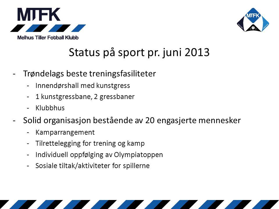 Status på sport pr. juni 2013 -Trøndelags beste treningsfasiliteter -Innendørshall med kunstgress -1 kunstgressbane, 2 gressbaner -Klubbhus -Solid org