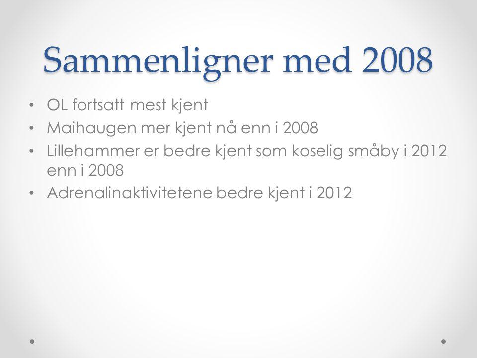 Sammenligner med 2008 • OL fortsatt mest kjent • Maihaugen mer kjent nå enn i 2008 • Lillehammer er bedre kjent som koselig småby i 2012 enn i 2008 •