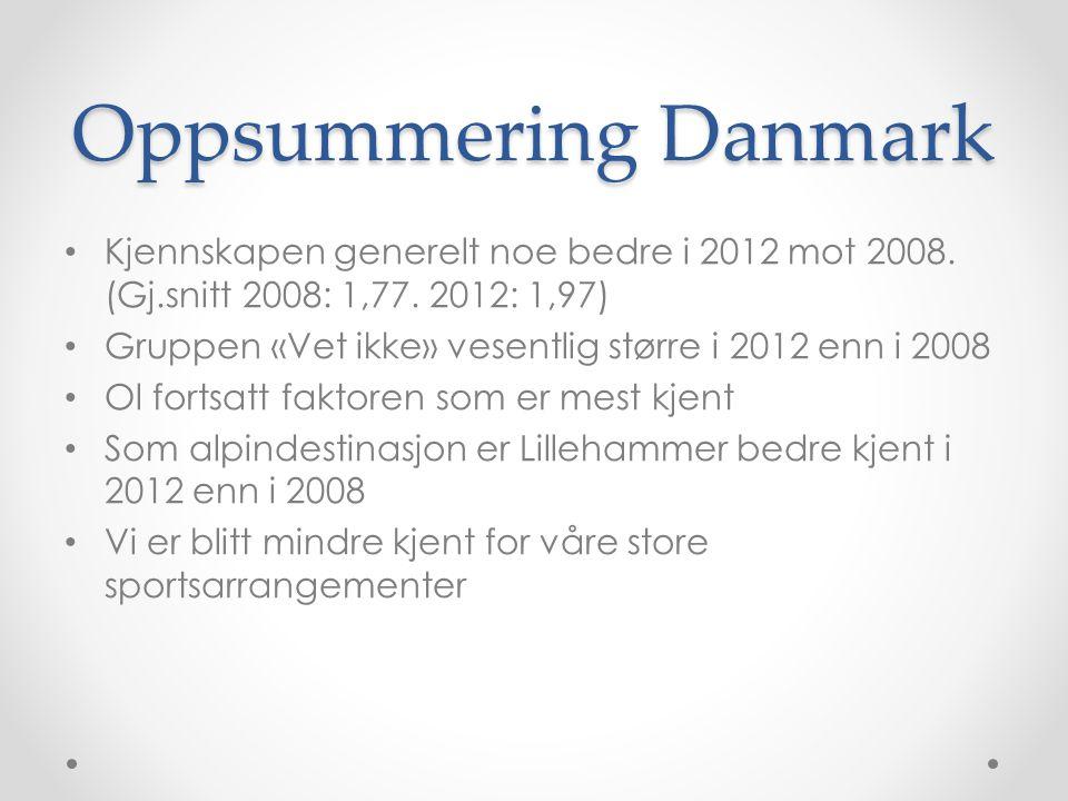 Oppsummering Danmark • Kjennskapen generelt noe bedre i 2012 mot 2008. (Gj.snitt 2008: 1,77. 2012: 1,97) • Gruppen «Vet ikke» vesentlig større i 2012